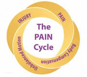 Out of sync muscles cause pain cycle